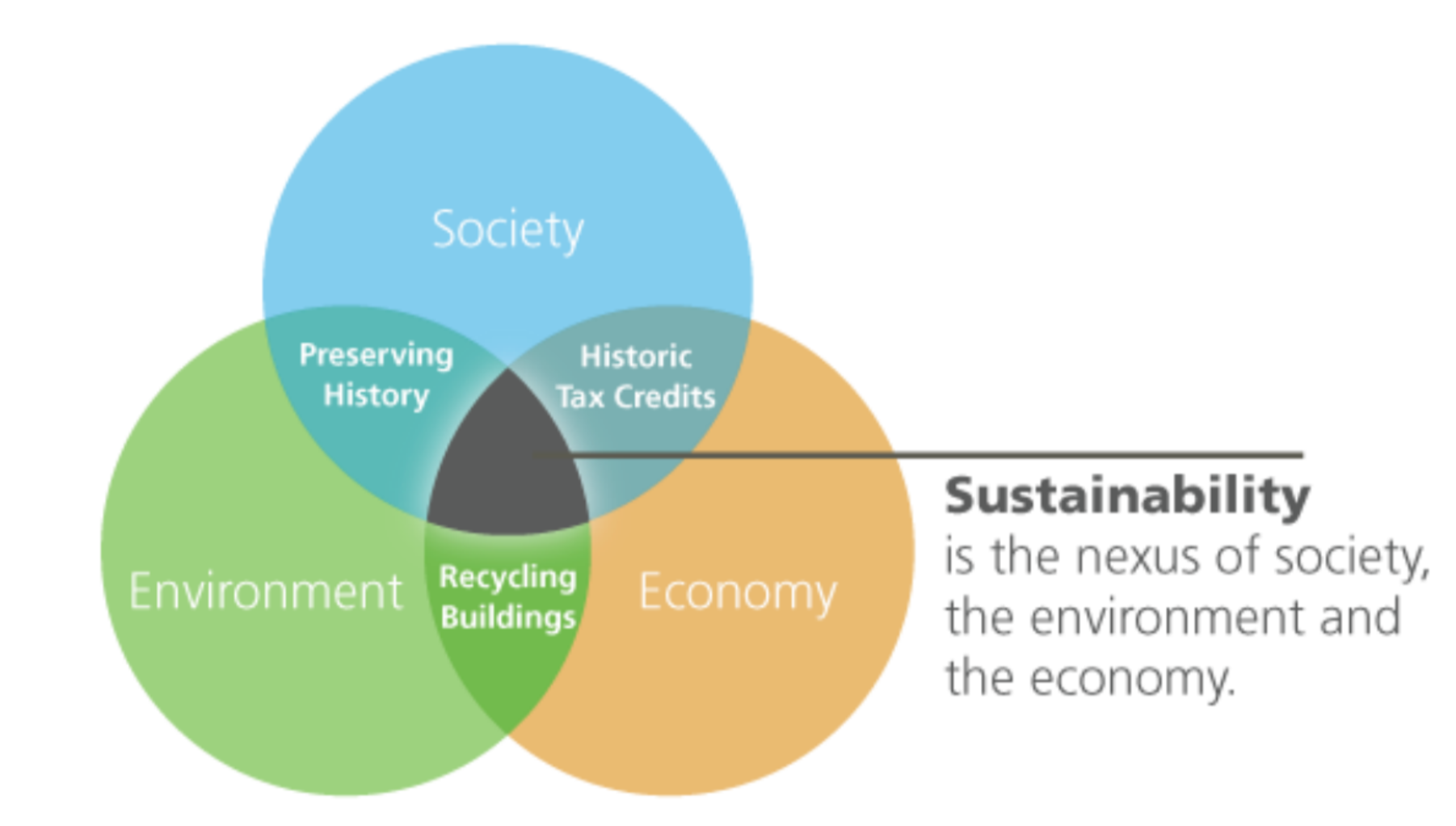 Sustainability is the nexus of society, the environment, and the economy