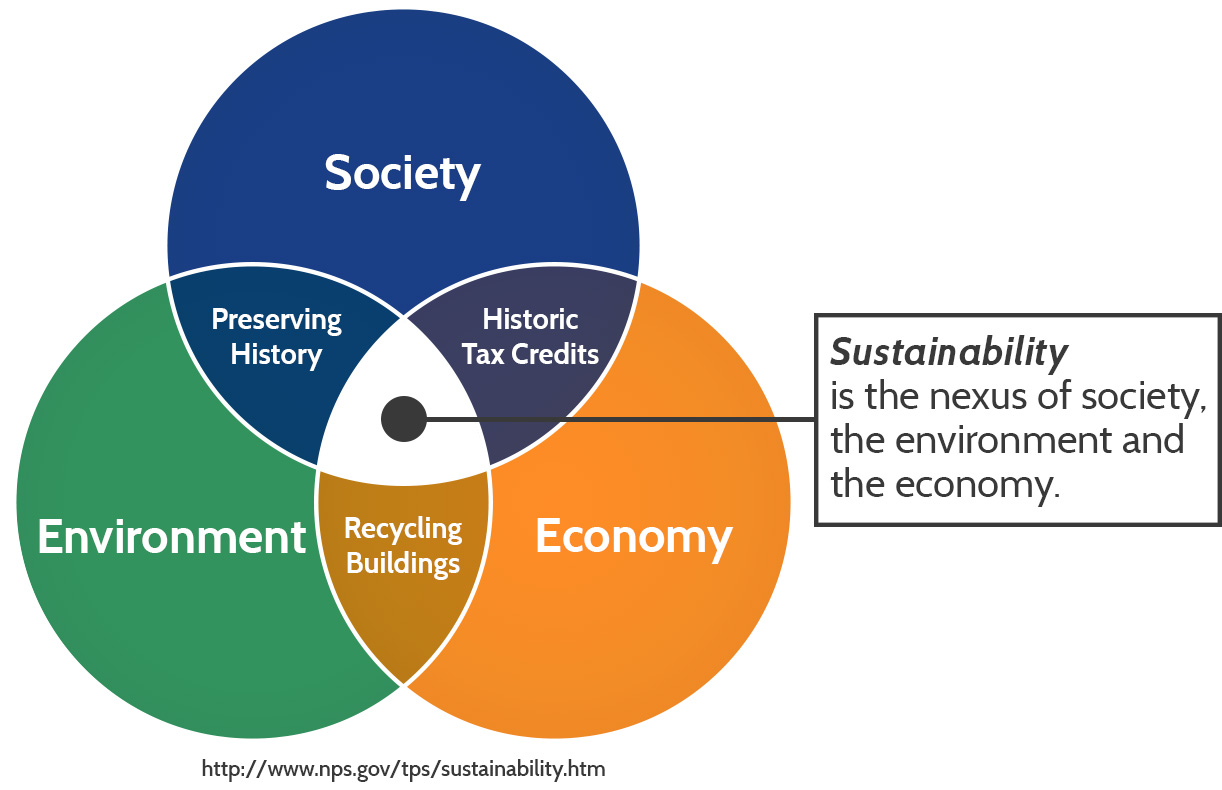 Encore Sustainable Design Venn Diagram
